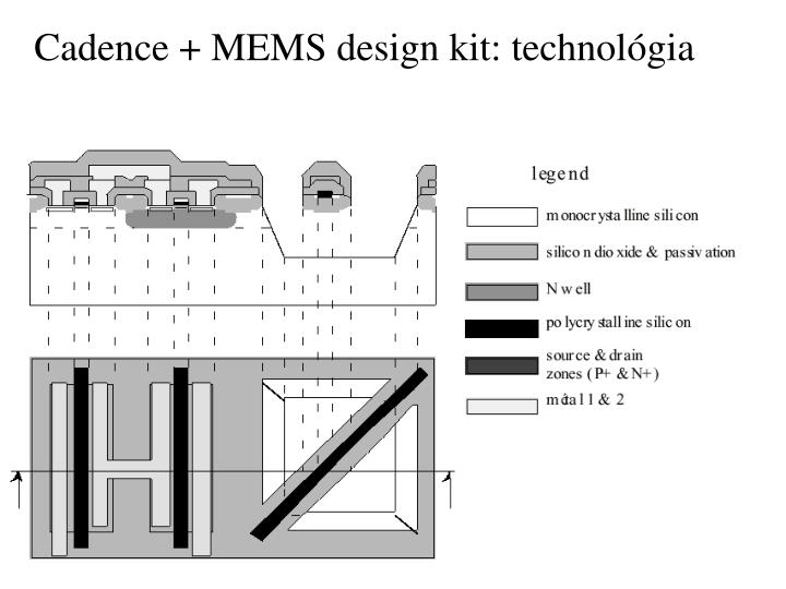Cadence mems design kit technol gia
