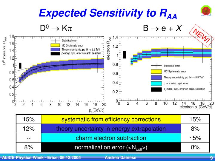 Expected Sensitivity to R