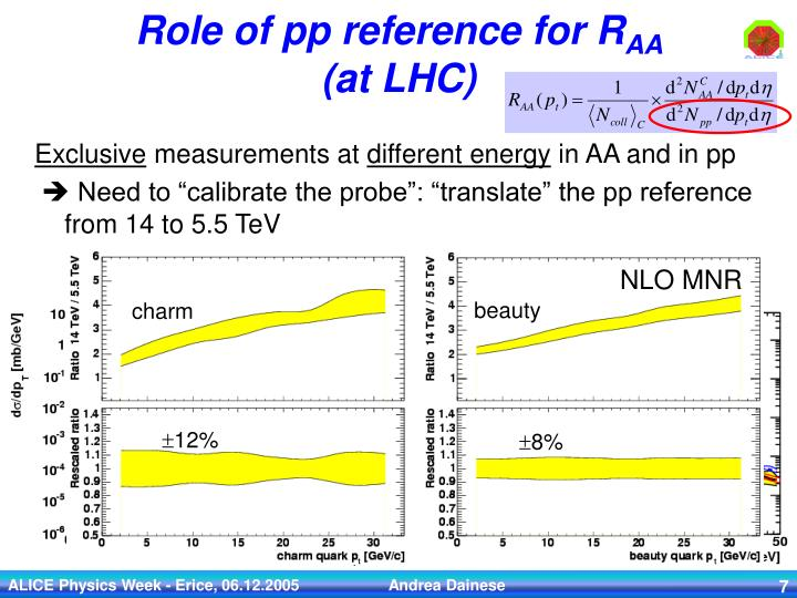 pQCD predictions for heavy quark production at the LHC: