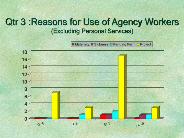 Qtr 3 :Reasons for Use of Agency Workers