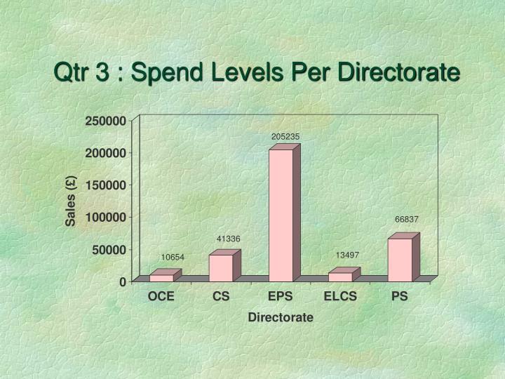 Qtr 3 : Spend Levels Per Directorate