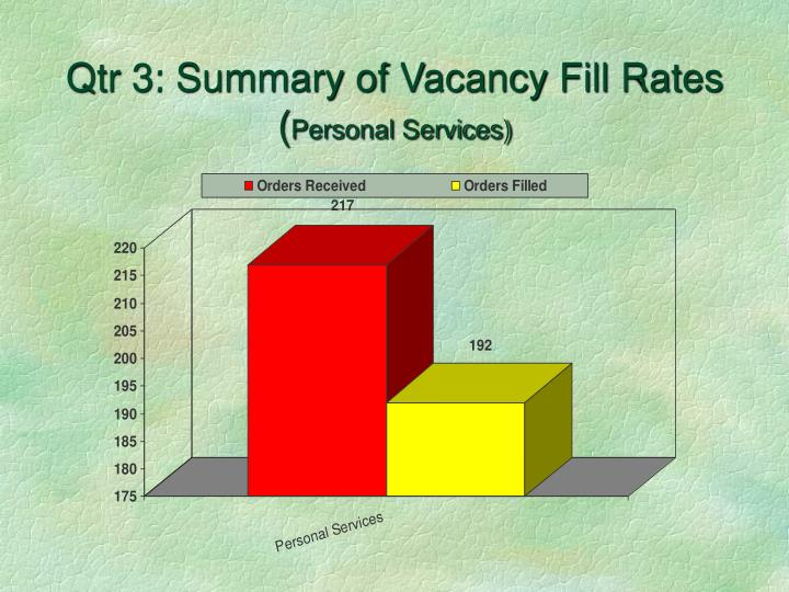 Qtr 3: Summary of Vacancy Fill Rates