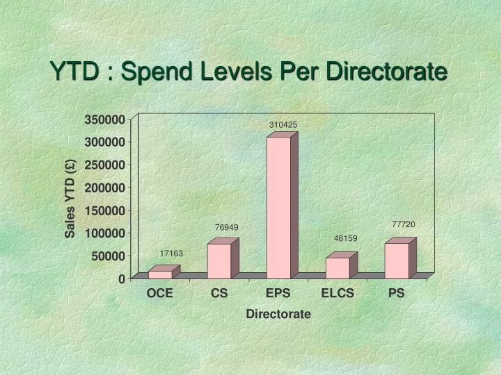 YTD : Spend Levels Per Directorate