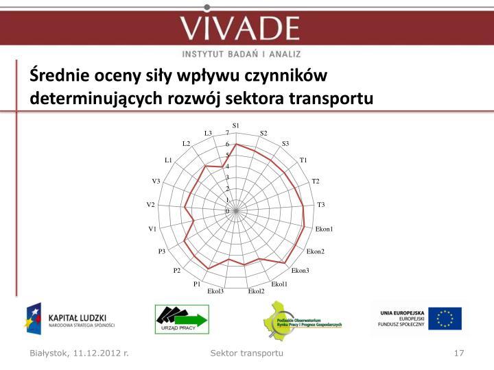 Średnie oceny siły wpływu czynników determinujących rozwój sektora transportu