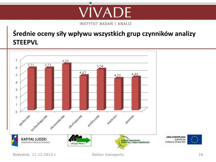 Średnie oceny siły wpływu wszystkich grup czynników analizy STEEPVL
