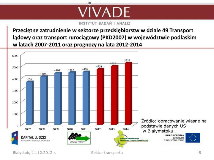 Przeciętne zatrudnienie w sektorze przedsiębiorstw w dziale 49 Transport lądowy oraz transport rurociągowy (PKD2007) w województwie podlaskim wlatach 2007-2011 oraz prognozy na lata 2012-2014