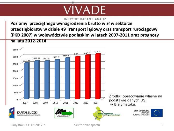 Poziomy  przeciętnego wynagrodzenia brutto w zł w sektorze przedsiębiorstw w dziale 49 Transport lądowy oraz transport rurociągowy (PKD 2007) w województwie podlaskim w latach 2007-2011 oraz prognozy na lata 2012-2014