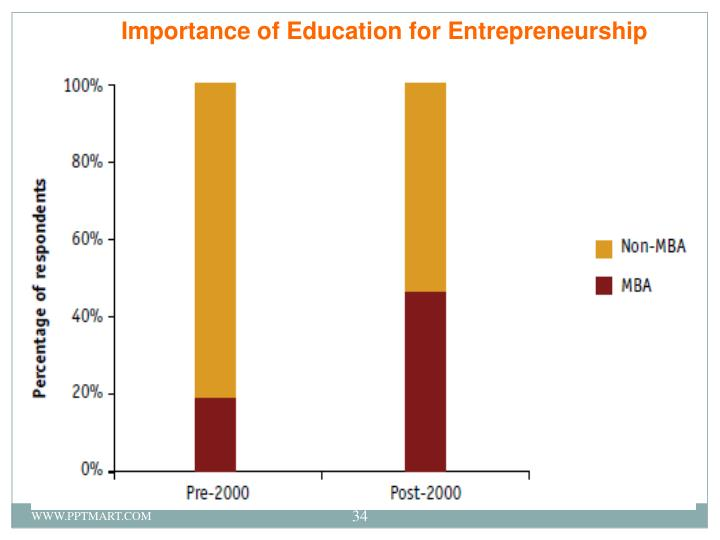 Importance of Education for Entrepreneurship
