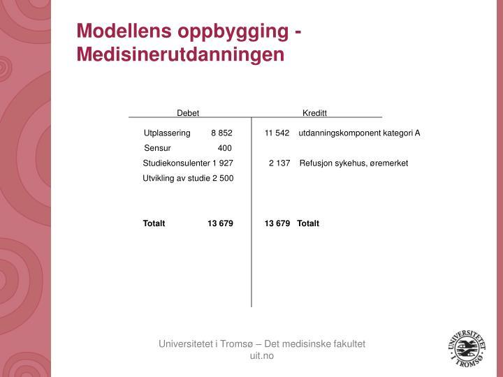Modellens oppbygging -