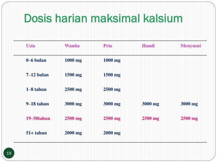 Dosis harian maksimal kalsium