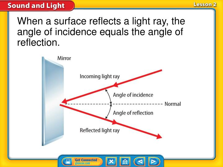 When a surface reflects a light ray, the angle of incidence equals the angle of reflection.