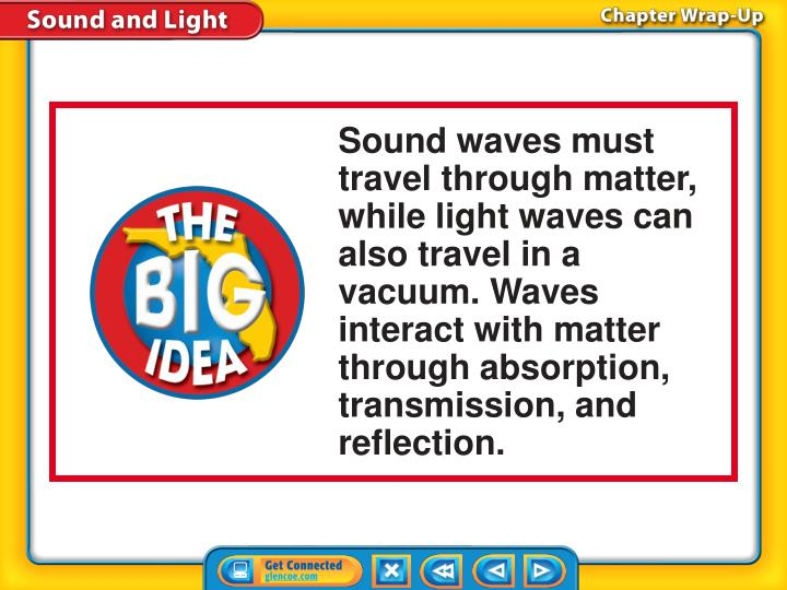 Sound waves must travel through matter, while light waves can also travel in a vacuum. Waves interact with matter through absorption, transmission, and reflection.