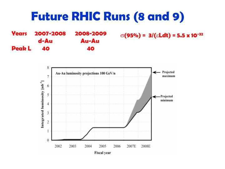 Future RHIC Runs (8 and 9)
