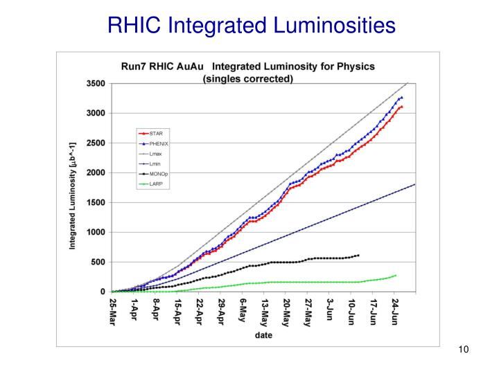 RHIC Integrated Luminosities