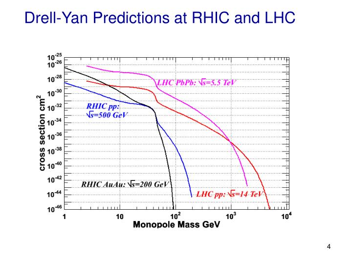 Drell-Yan Predictions at RHIC and LHC