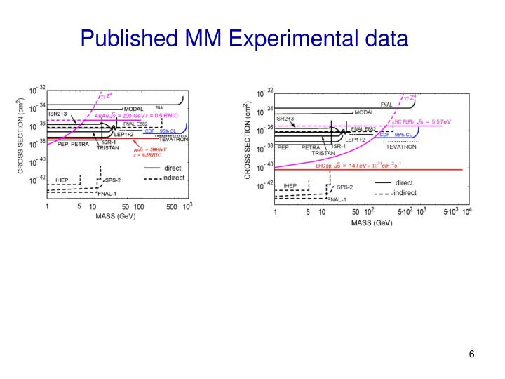 Published MM Experimental data