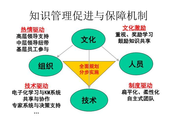 知识管理促进与保障机制