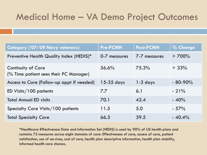 Medical Home – VA Demo Project Outcomes