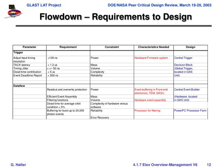 Flowdown – Requirements to Design