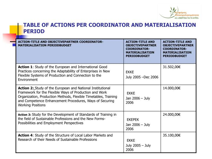 TABLE OF ACTIONS PER COORDINATOR AND MATERIALISATION PERIOD