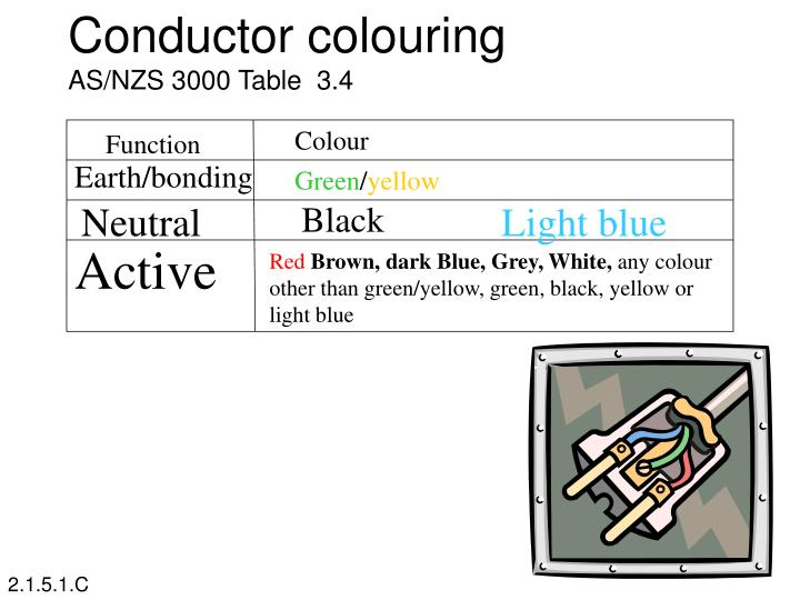 Conductor colouring