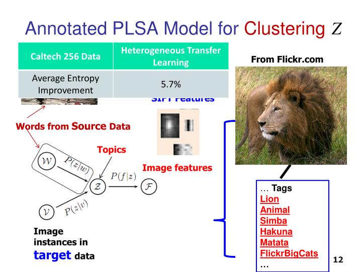 Annotated PLSA Model for