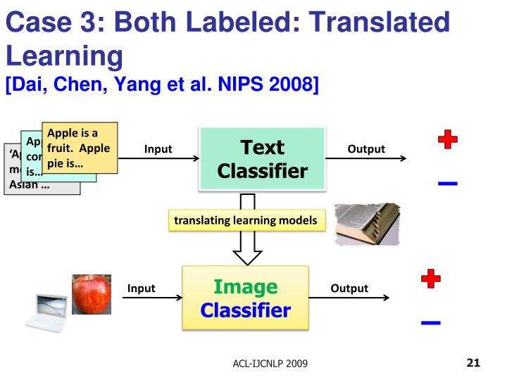 Case 3: Both Labeled: Translated Learning