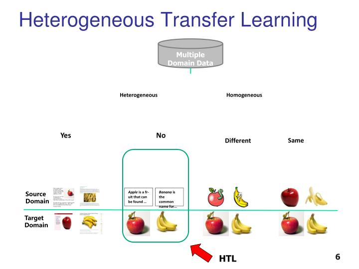 Heterogeneous Transfer Learning