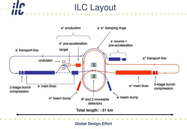 ILC Layout