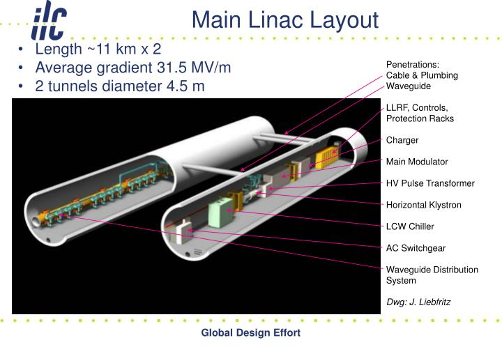 Main Linac Layout
