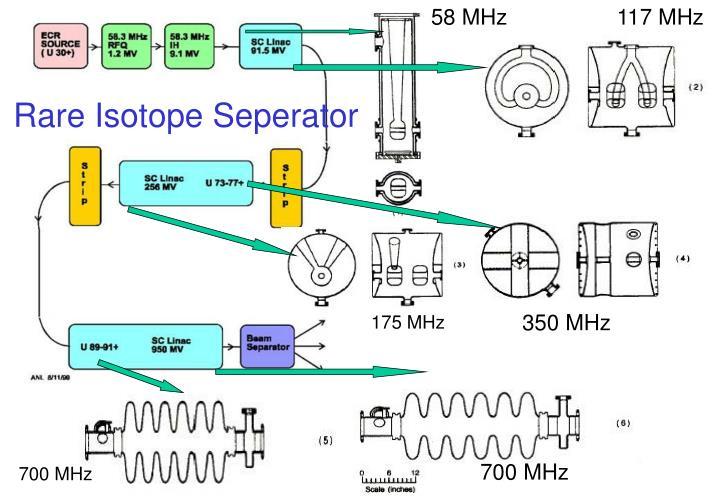 58 MHz