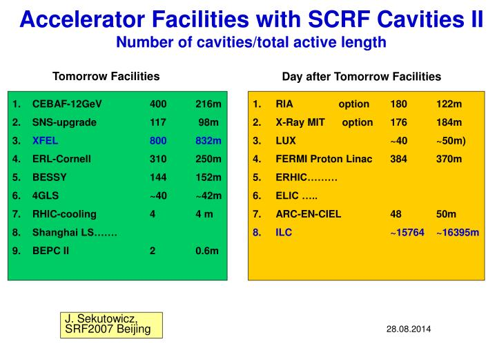 Accelerator Facilities with SCRF Cavities II