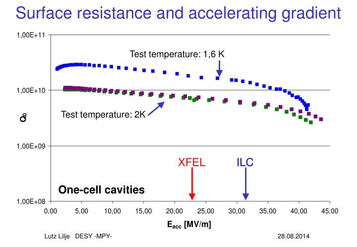 Surface resistance and accelerating gradient