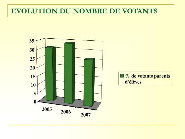 EVOLUTION DU NOMBRE DE VOTANTS
