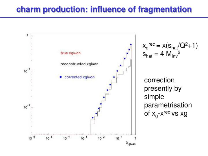 charm production: influence of fragmentation