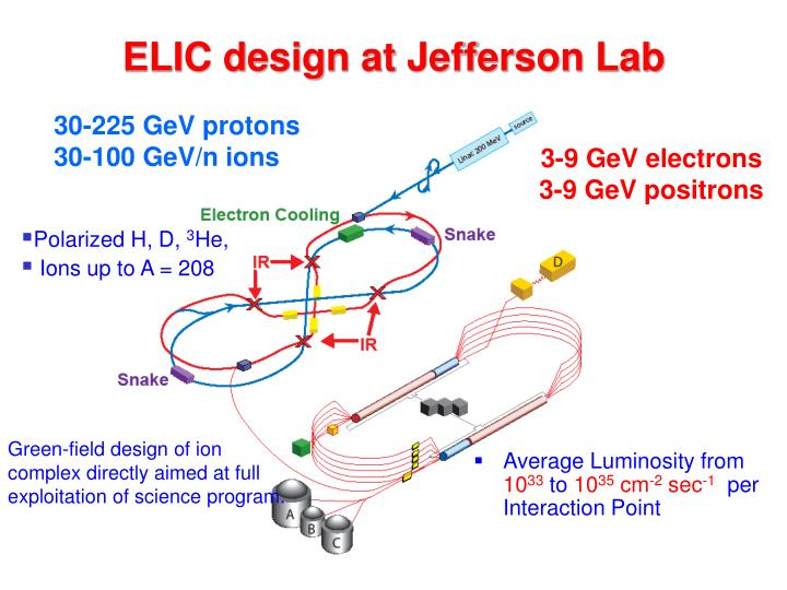 ELIC design at Jefferson Lab