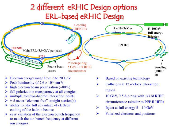e-cooling (RHIC II)