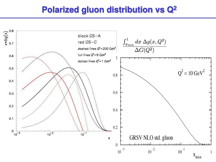 Polarized gluon distribution vs Q