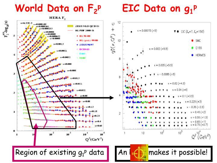 Region of existing g