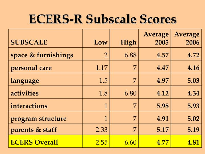 ECERS-R Subscale Scores