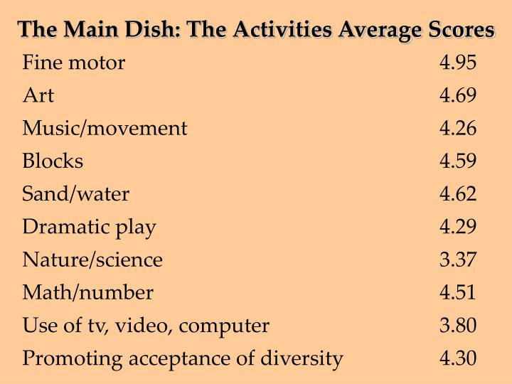 The Main Dish: The Activities Average Scores