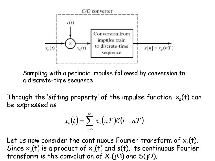 Sampling with a periodic impulse followed by conversion to