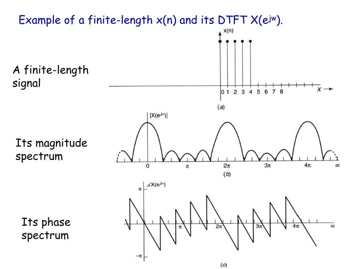 Example of a finite-length x(n) and its DTFT X(e