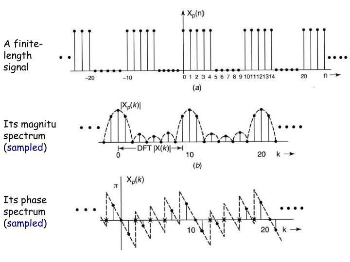 A finite-length signal
