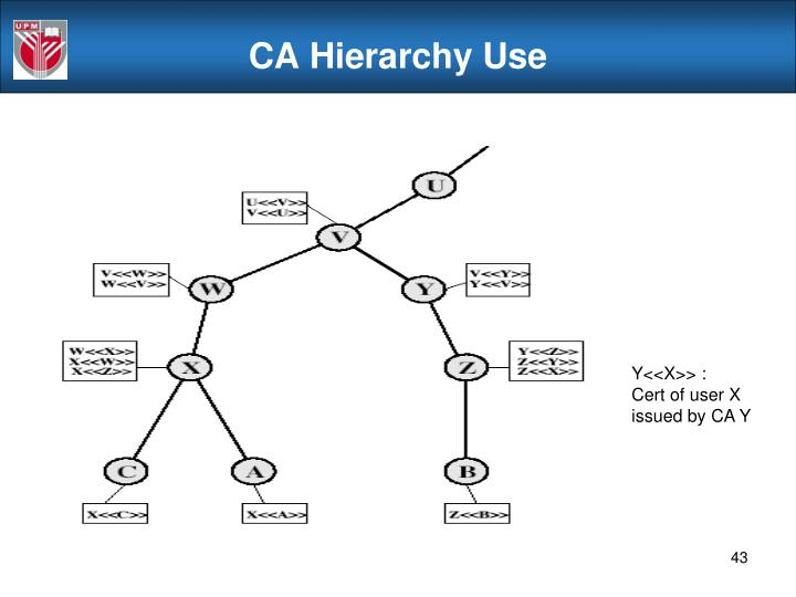 CA Hierarchy Use