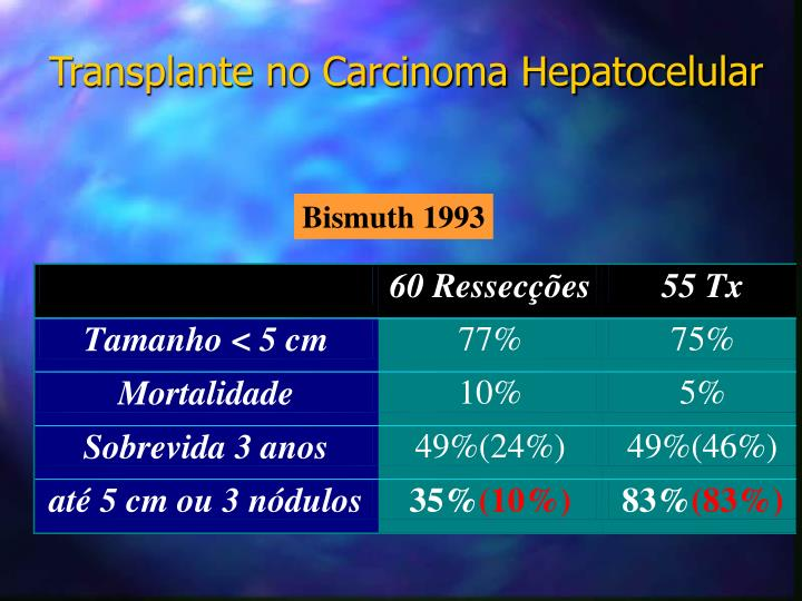Transplante no Carcinoma Hepatocelular