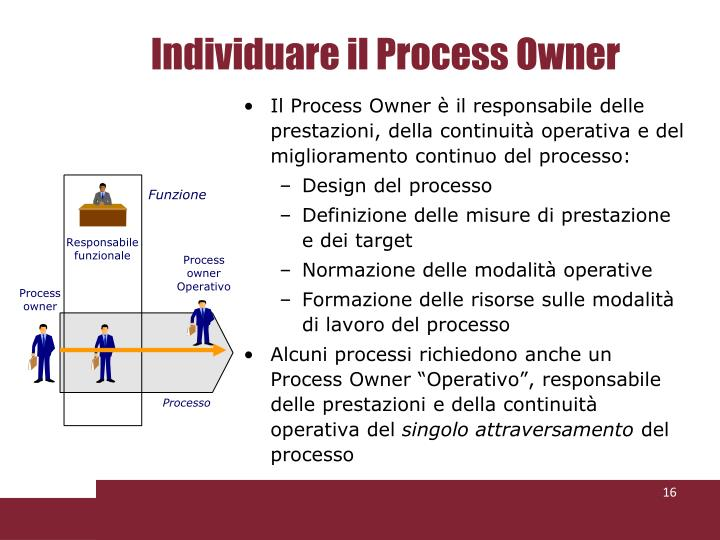 Individuare il Process Owner