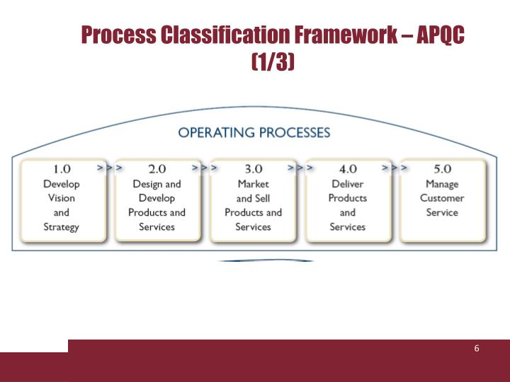 Process Classification Framework – APQC (1/3)