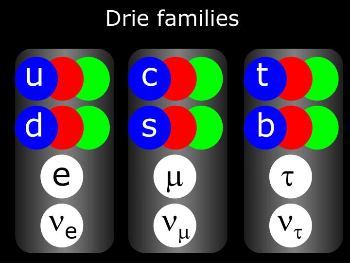 Drie families