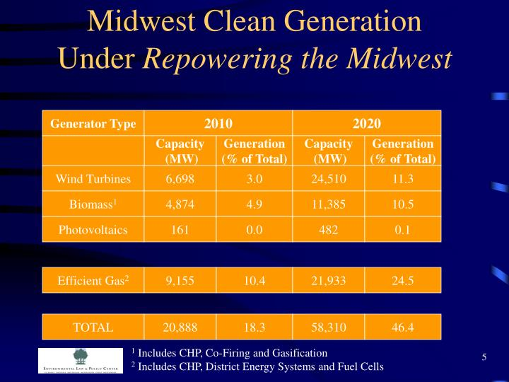 Midwest Clean Generation
